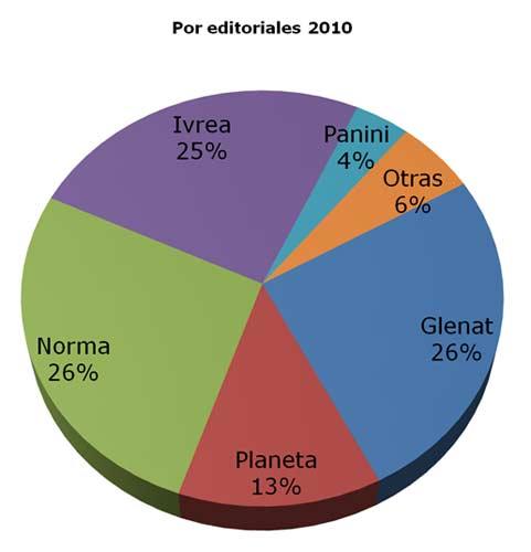 Quesito2010