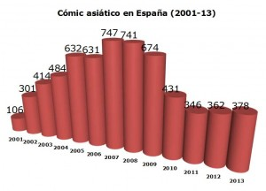 Estadísticas manga España 2013