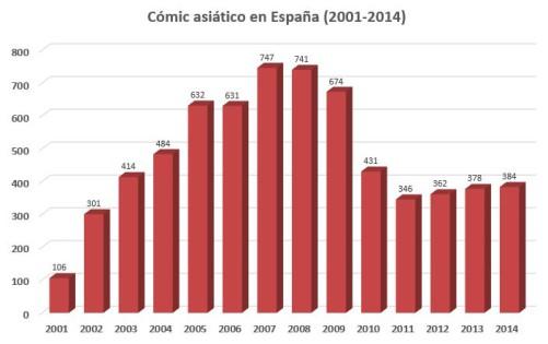 estadistica 2001-2014