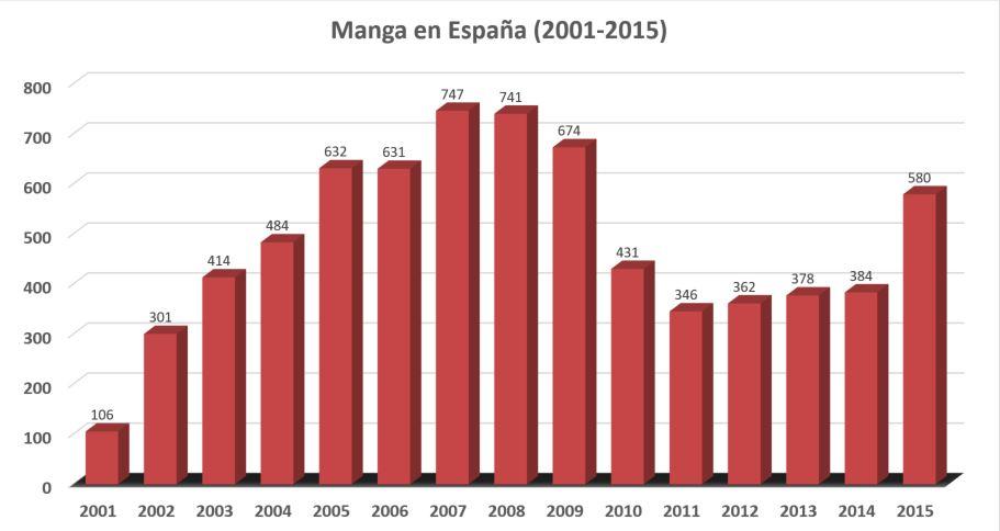 estadistica 2001-2015