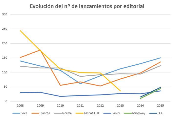 evolucion 2008-2015
